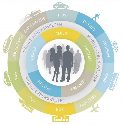 NMW_Gesamtbroschuere_web_Infografik_Der-mobilie-Mensch